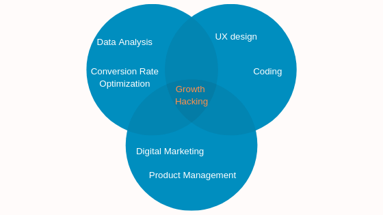 Competenze Growth Hacking