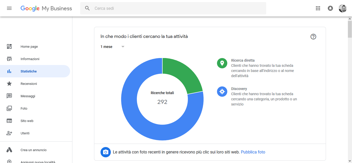 Statistiche dalla mia dashboard di Google My Business