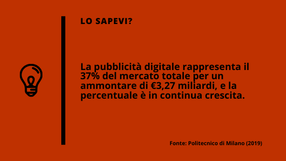 La pubblicità digitale rappresenta il 37% del mercato totale.