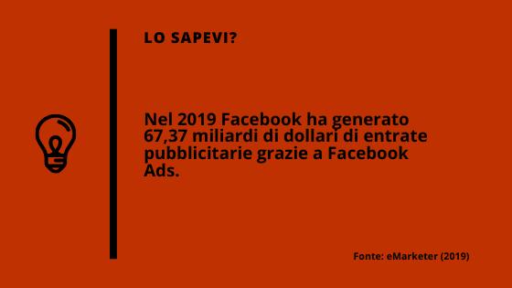 Nel 2019 Facebook ha generato $67,37 miliardi tramite Facebook Ads.
